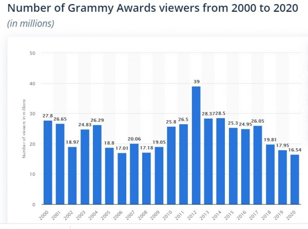 Grammy Awards 2021 viewers stats 2000-2020